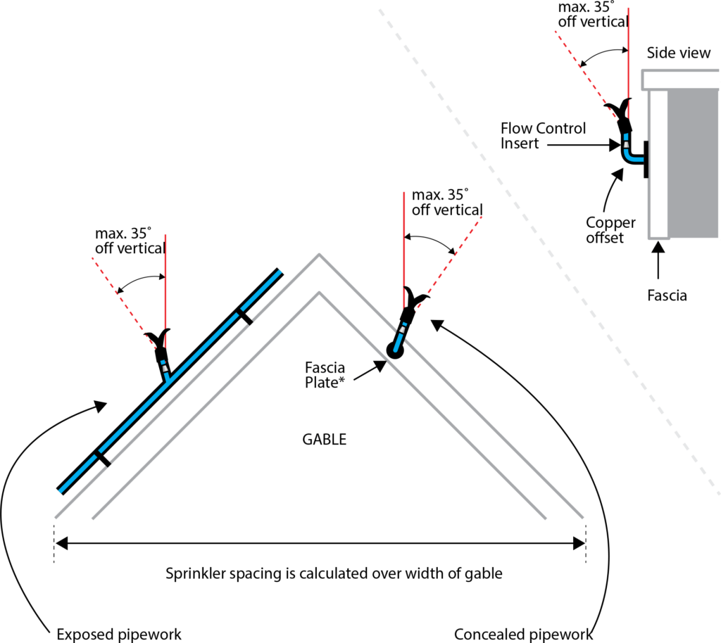 Exposed and Concealed Gable End Diagrams